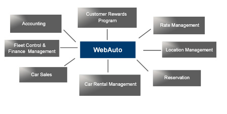 powerful auto rental software